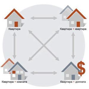 Иллюстрация вариантов размена