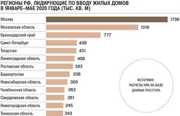 Статистика ввода жилых домов 2020 г.